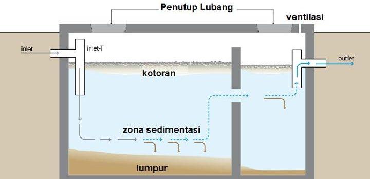 bagan septic tank